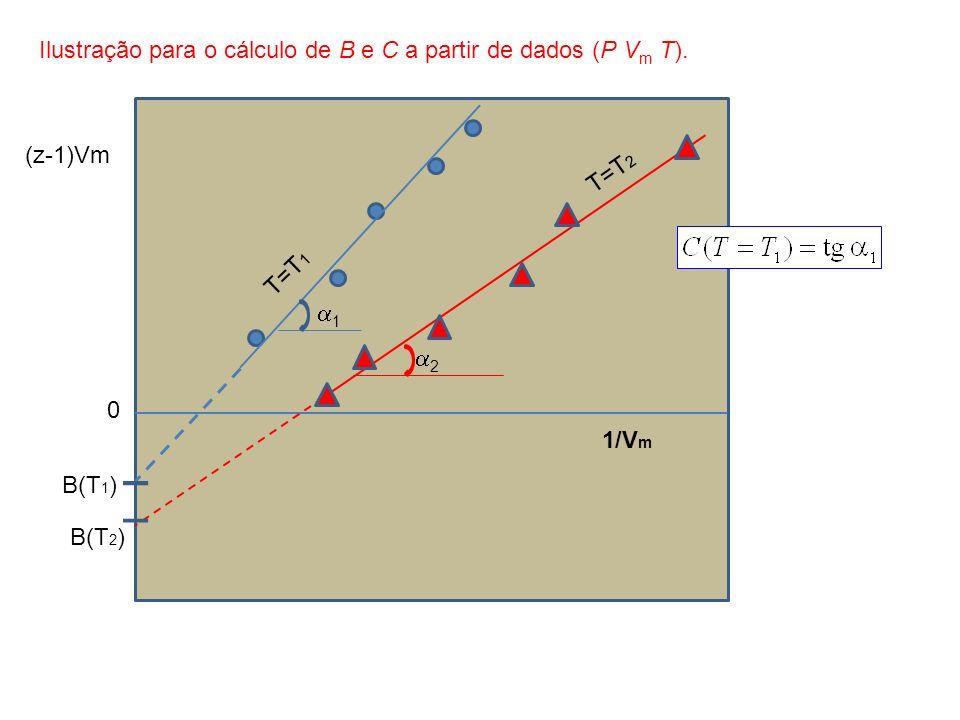 1/V m (z-1)Vm B(T 1 ) B(T 2 ) T=T 1 T=T 2 0 1 2 Ilustração para o cálculo de B e C a partir de dados (P V m T).