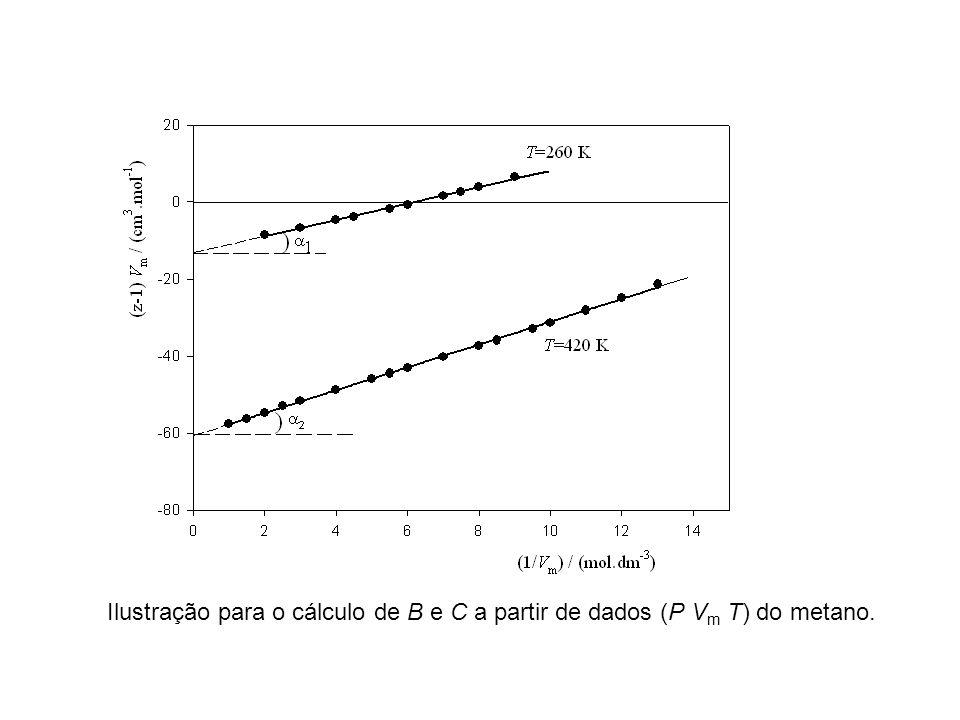 Ilustração para o cálculo de B e C a partir de dados (P V m T) do metano.