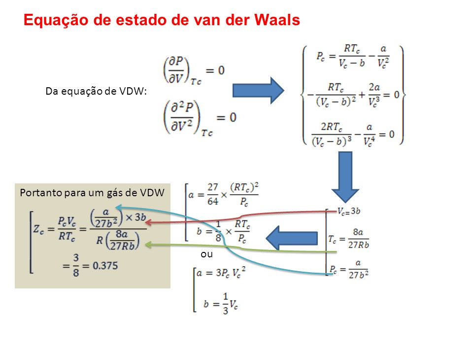 Da equação de VDW: ou Portanto para um gás de VDW Equação de estado de van der Waals