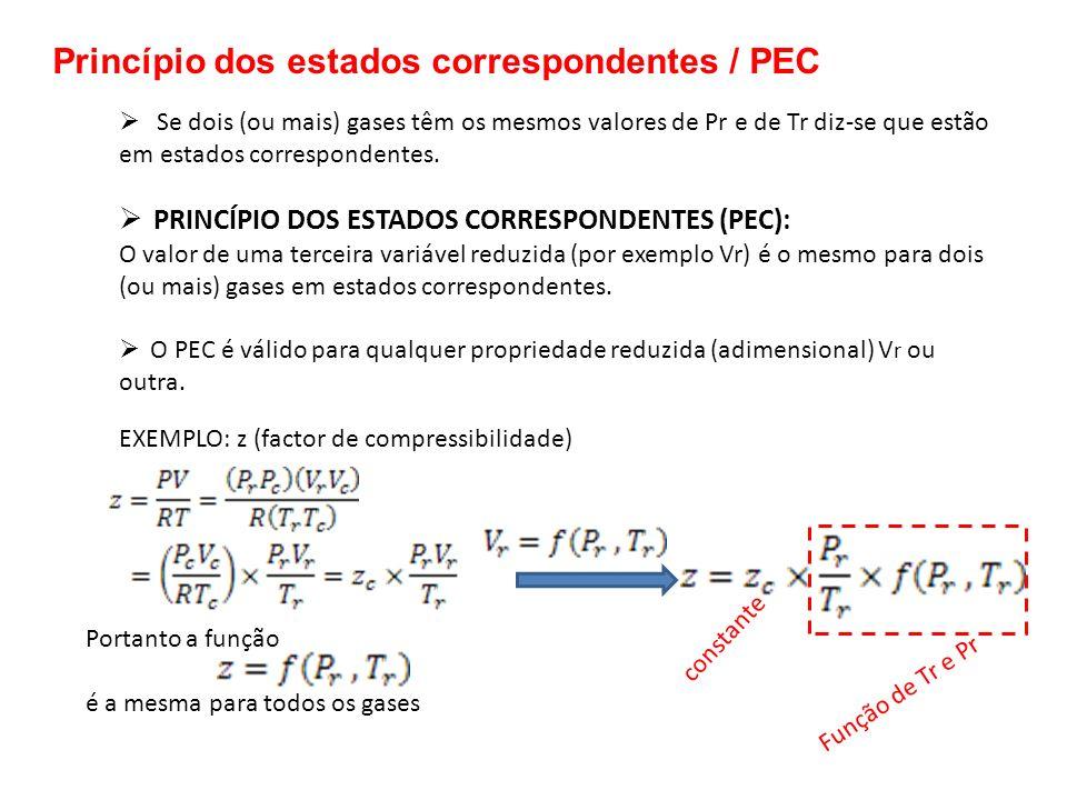 Portanto a função é a mesma para todos os gases Se dois (ou mais) gases têm os mesmos valores de Pr e de Tr diz-se que estão em estados correspondente