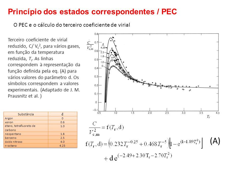 O PEC e o cálculo do terceiro coeficiente de virial Terceiro coeficiente de virial reduzido, C/ V c 2, para vários gases, em função da temperatura red