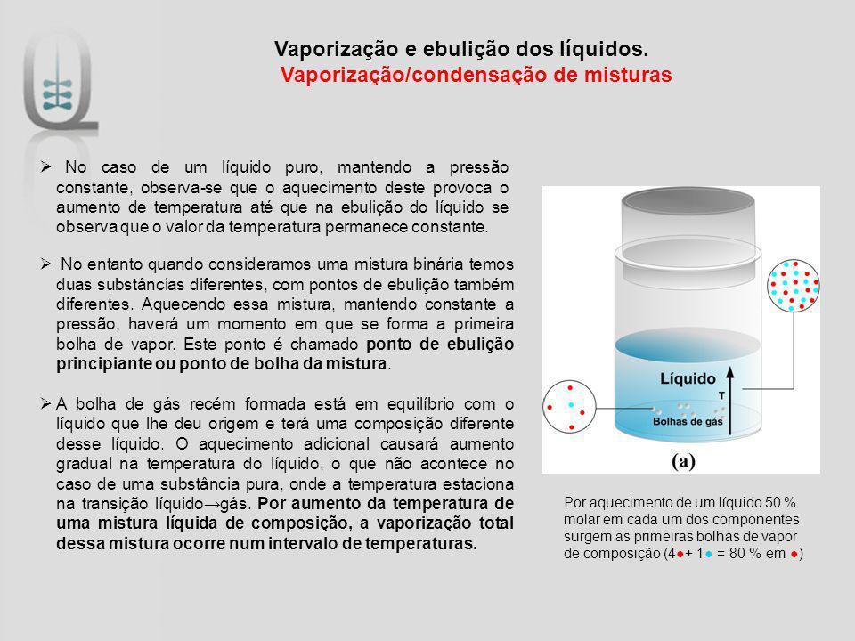 Vaporização e ebulição dos líquidos. Vaporização/condensação de misturas No caso de um líquido puro, mantendo a pressão constante, observa-se que o aq