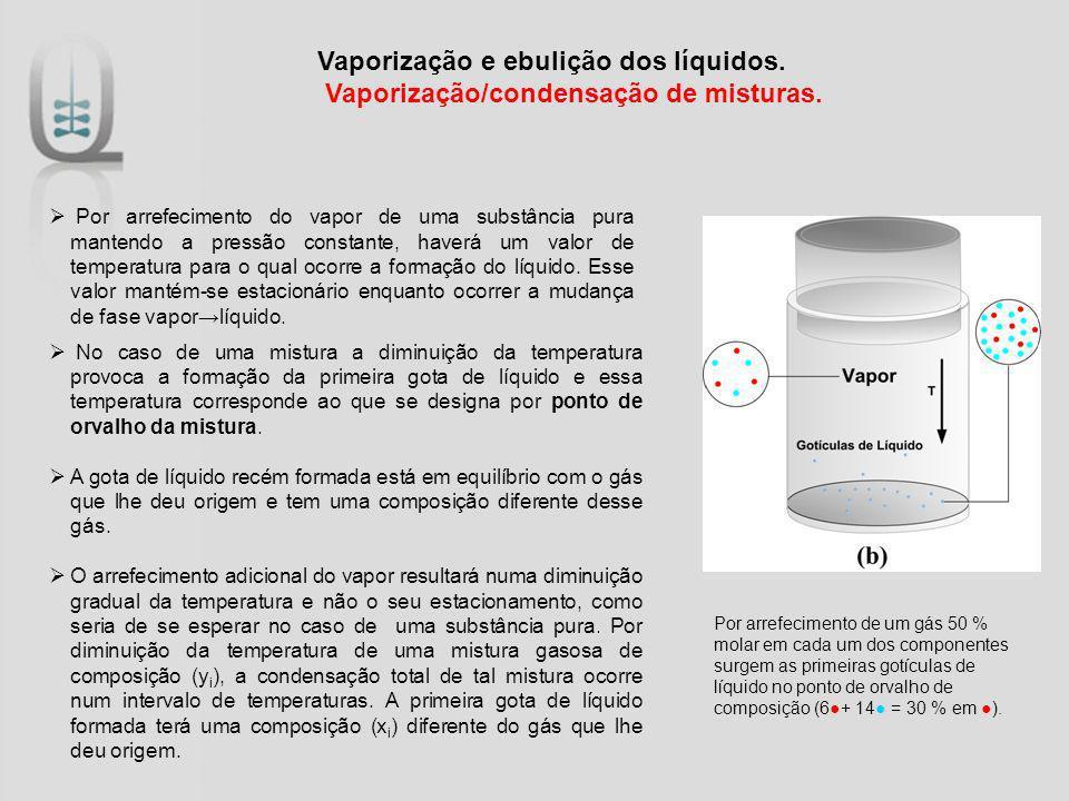 Vaporização e ebulição dos líquidos. Vaporização/condensação de misturas. Por arrefecimento do vapor de uma substância pura mantendo a pressão constan
