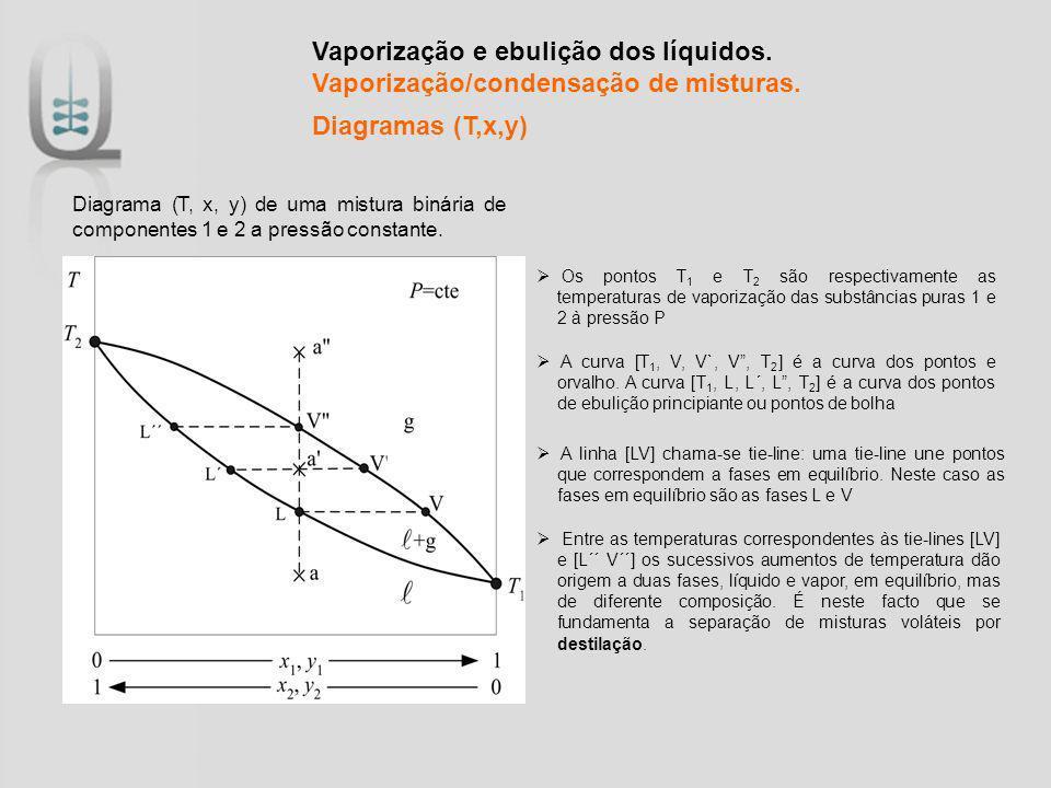 Vaporização e ebulição dos líquidos. Vaporização/condensação de misturas. Diagramas (T,x,y) Diagrama (T, x, y) de uma mistura binária de componentes 1