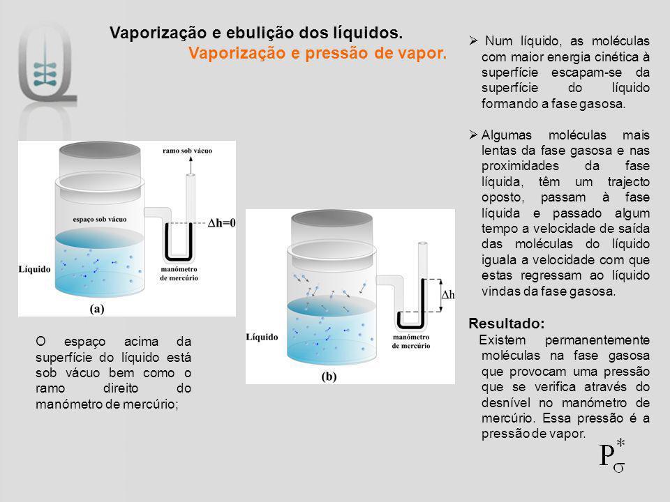 Vaporização e ebulição dos líquidos. Vaporização e pressão de vapor. Num líquido, as moléculas com maior energia cinética à superfície escapam-se da s
