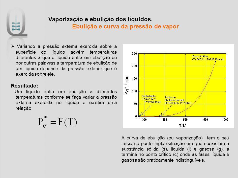 Vaporização e ebulição dos líquidos. Ebulição e curva da pressão de vapor Variando a pressão externa exercida sobre a superfície do líquido advêm temp