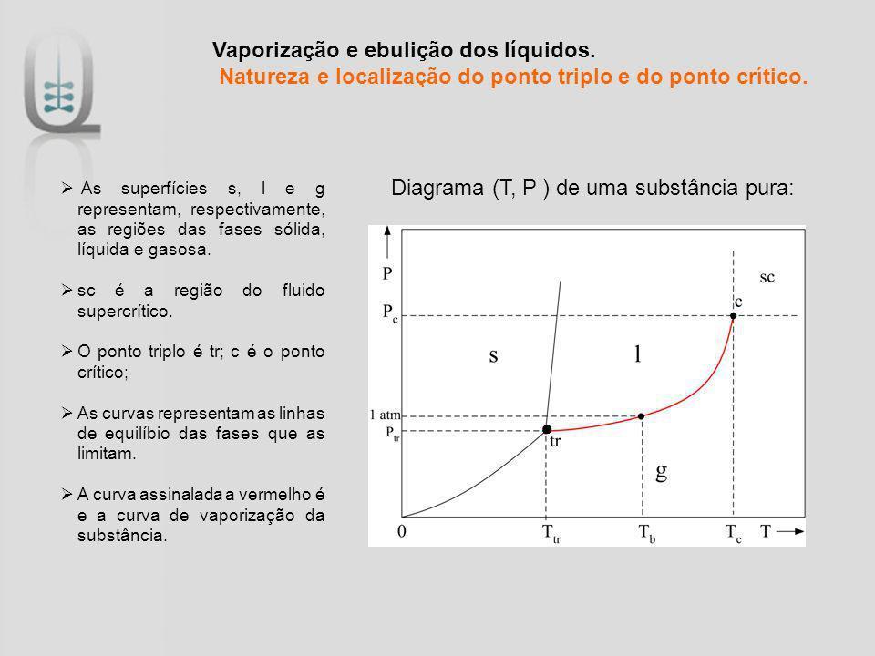 Vaporização e ebulição dos líquidos. Natureza e localização do ponto triplo e do ponto crítico. As superfícies s, l e g representam, respectivamente,