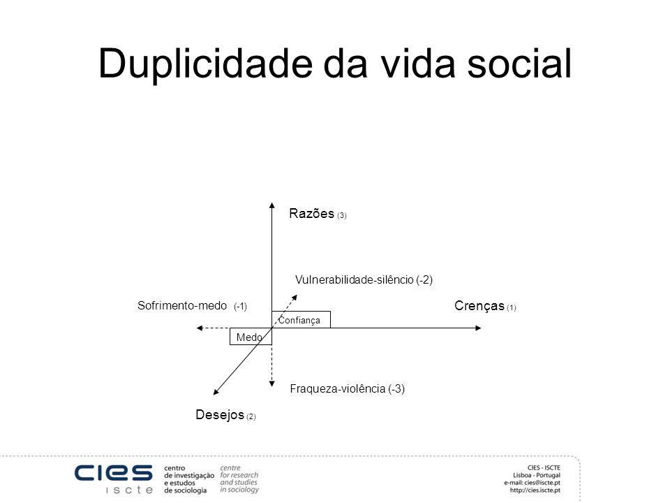 Duplicidade da vida social Crenças (1) Desejos (2) Razões (3) Medo Vulnerabilidade-silêncio (-2) Sofrimento-medo (-1) Fraqueza-violência (-3) Confiança