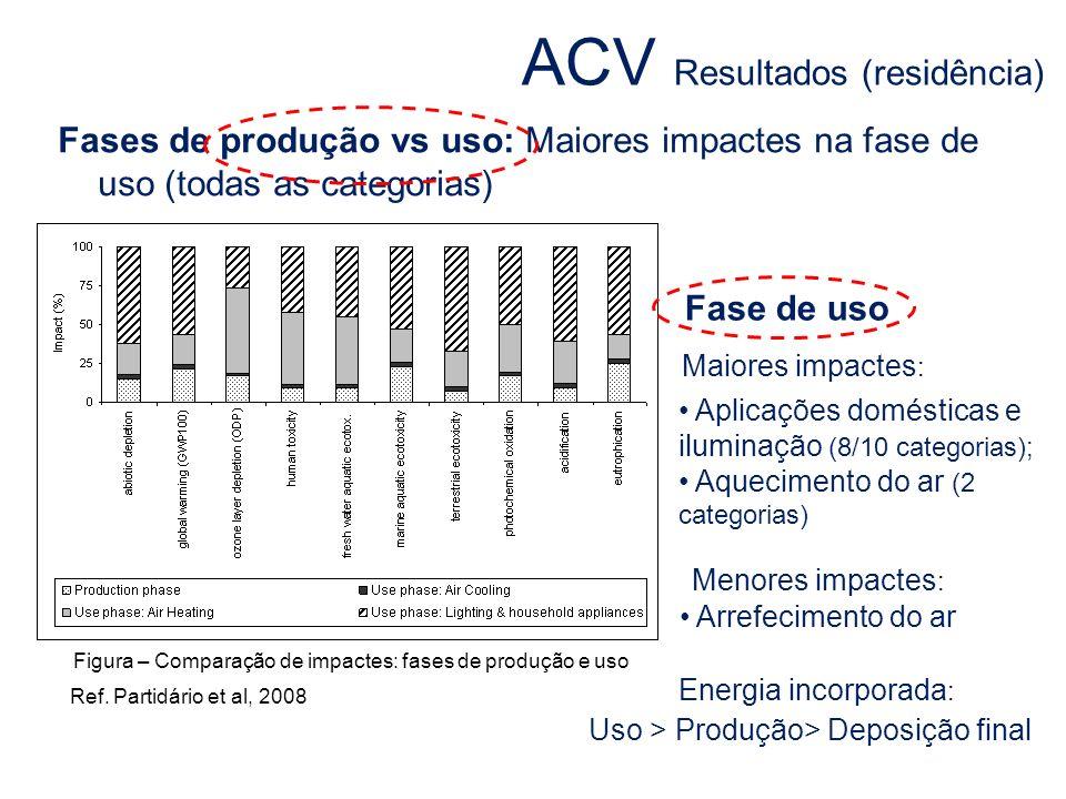 Fases de produção vs uso: Maiores impactes na fase de uso (todas as categorias) Fase de uso Maiores impactes : Aplicações domésticas e iluminação (8/1
