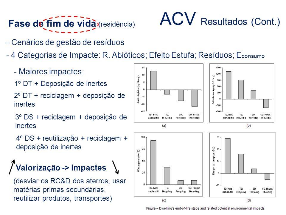 Fase de fim de vida (residência) - Maiores impactes: - 4 Categorias de Impacte: R. Abióticos; Efeito Estufa; Resíduos; E consumo 1º DT + Deposição de