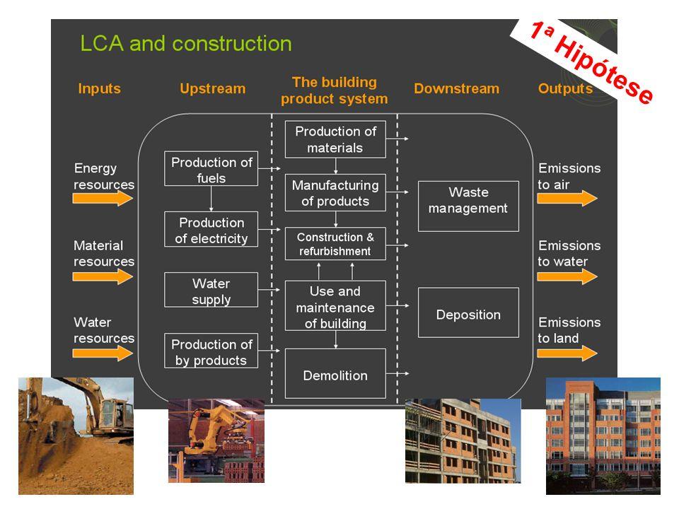 ACV Metodologia Condições fronteira (exemplos) Solução construtiva inclui: -Materiais consumidos: betão, betão armado, tijolo, estuque, telha, poliestireno, vidro; -Parede simples (favorável térmica e ambiental) ; -Isolamento térmico externo -Ar ambiente: Aquecimento (64.1kWh/m2.ano) & Arrefecimento (2.6kWh/m2.ano) (solar + bomba de calor; sist.