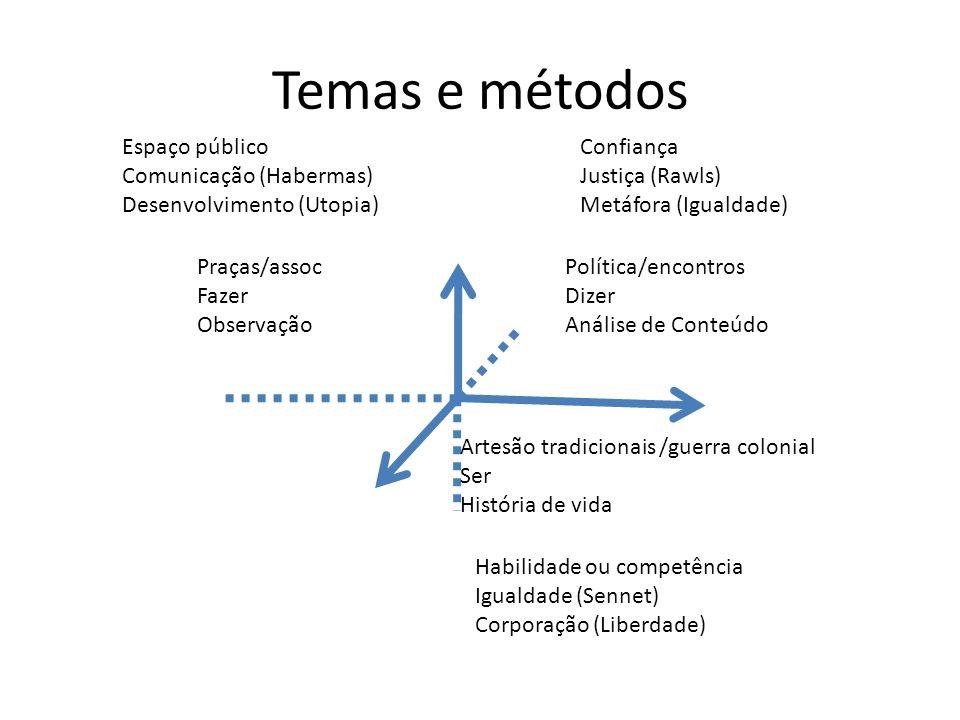 Temas e métodos Praças/assoc Fazer Observação Artesão tradicionais /guerra colonial Ser História de vida Política/encontros Dizer Análise de Conteúdo