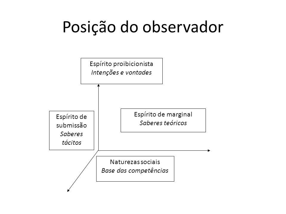 Posição do observador Espírito proibicionista Intenções e vontades Naturezas sociais Base das competências Espírito de marginal Saberes teóricos Espír