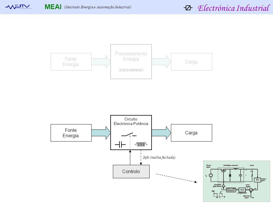 Electrónica Industrial MEAI (Mestrado Energia e Automação Industrial) Fonte Energia Processamento Energia (conversor) Carga Fonte Energia Circuito Ele