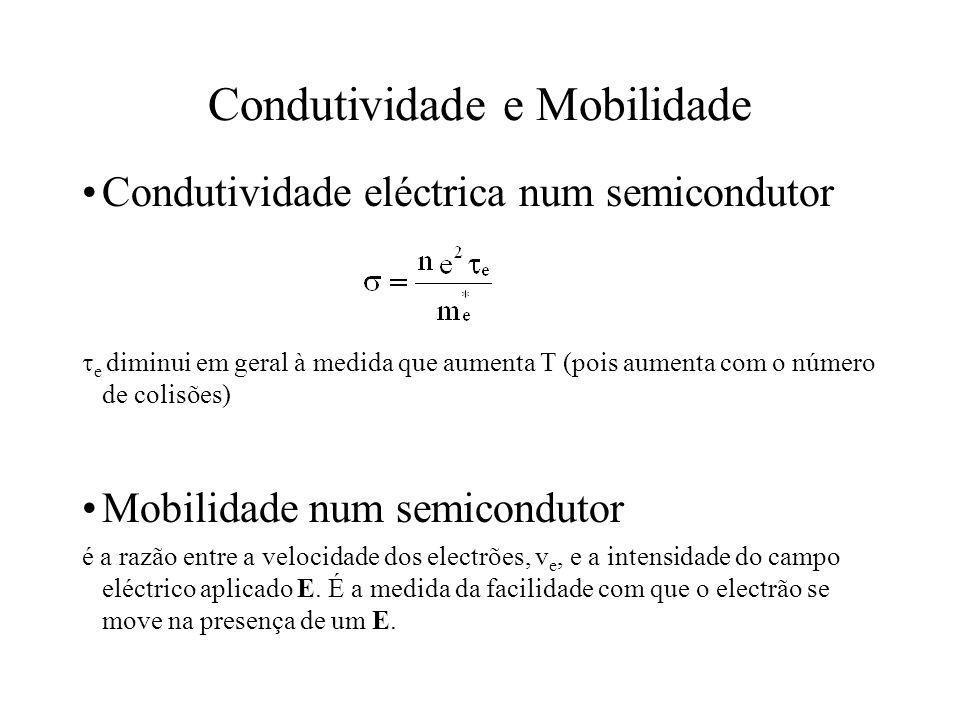 Condutividade e Mobilidade Condutividade eléctrica num semicondutor e diminui em geral à medida que aumenta T (pois aumenta com o número de colisões)