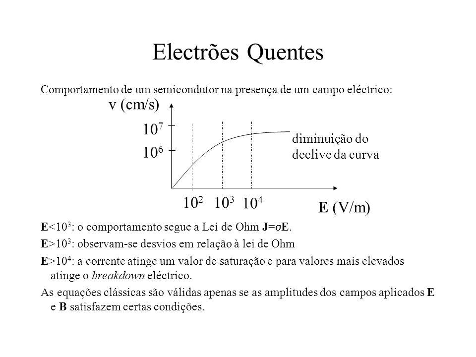 Electrões Quentes Comportamento de um semicondutor na presença de um campo eléctrico: E<10 3 : o comportamento segue a Lei de Ohm J= E. E>10 3 : obser