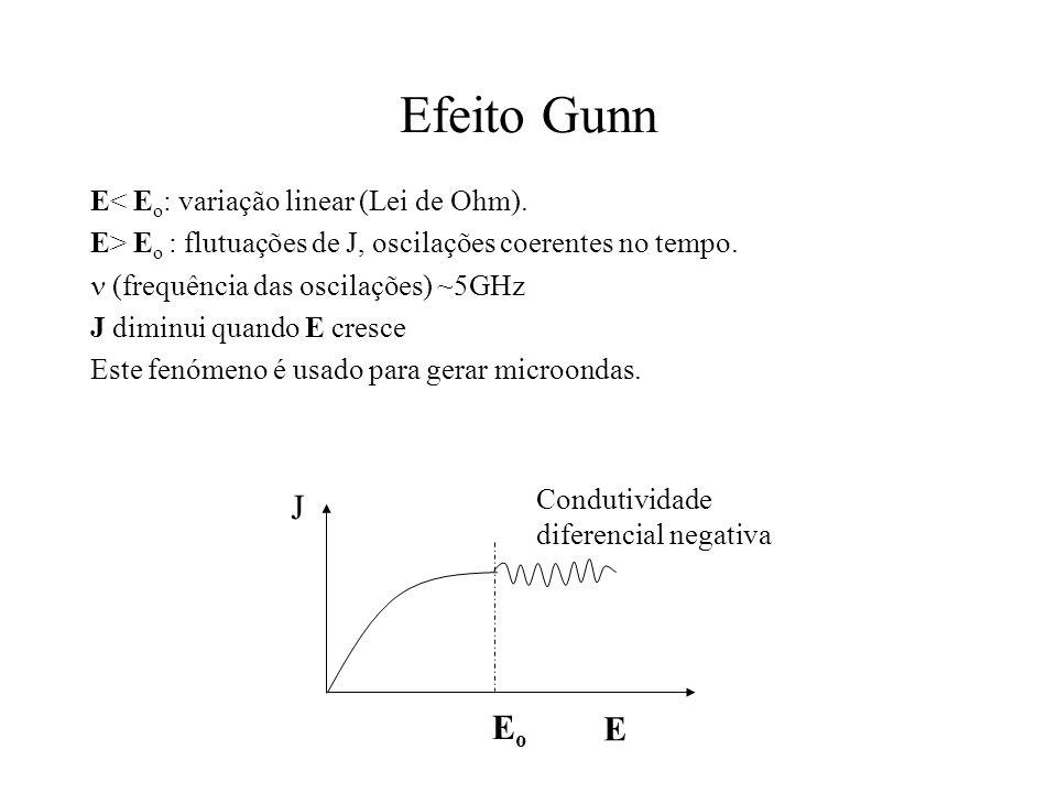 Efeito Gunn E< E o : variação linear (Lei de Ohm). E> E o : flutuações de J, oscilações coerentes no tempo. (frequência das oscilações) ~5GHz J diminu