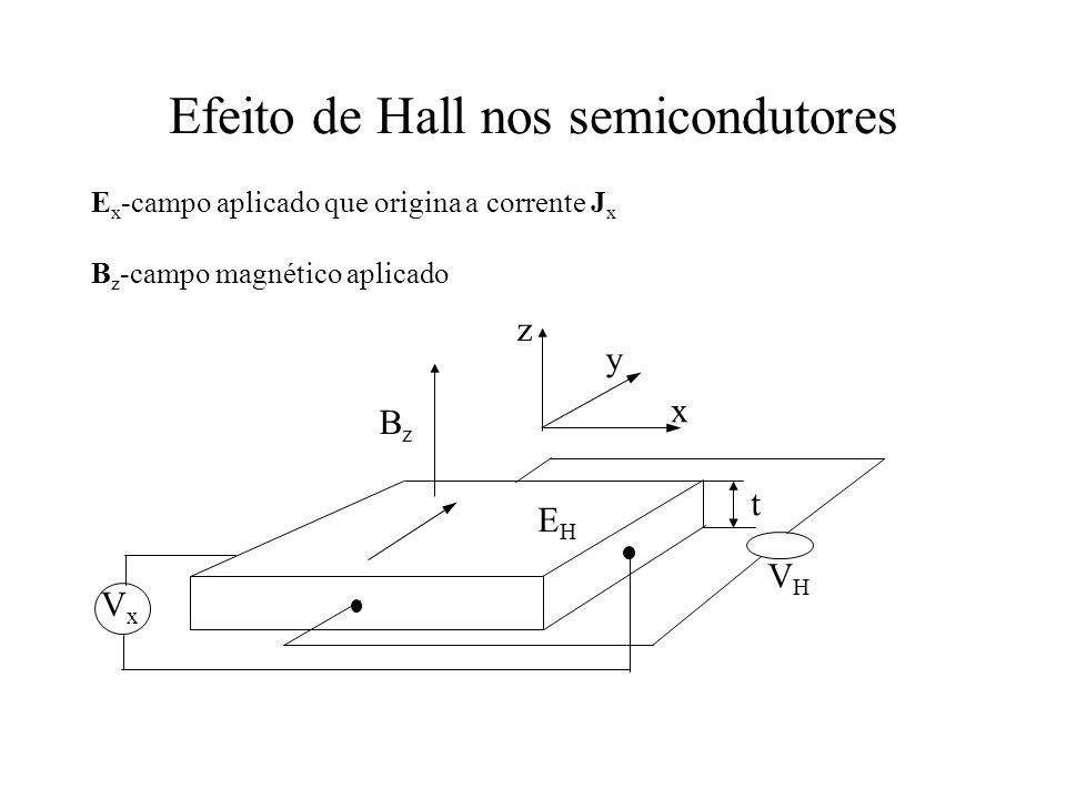 Efeito de Hall nos semicondutores E x -campo aplicado que origina a corrente J x B z -campo magnético aplicado VxVx VHVH BzBz EHEH z y x t
