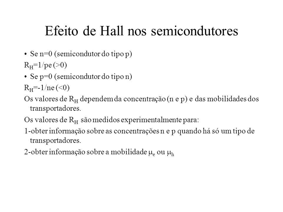 Efeito de Hall nos semicondutores Se n=0 (semicondutor do tipo p) R H =1/pe (>0) Se p=0 (semicondutor do tipo n) R H =-1/ne (<0) Os valores de R H dep