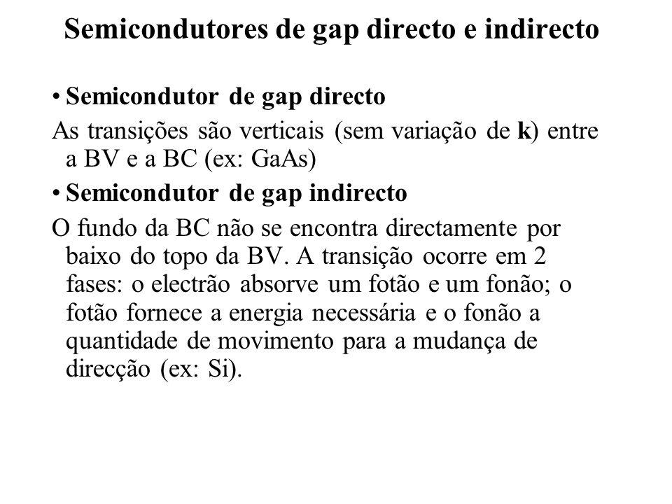 Semicondutores de gap directo e indirecto Semicondutor de gap directo As transições são verticais (sem variação de k) entre a BV e a BC (ex: GaAs) Sem