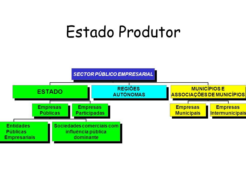 Estado Produtor SECTOR PÚBLICO EMPRESARIAL ESTADO Empresas Públicas Entidades Públicas Empresariais Sociedades comerciais com influência pública domin