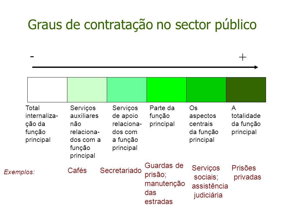 Serviços auxiliares não relaciona- dos com a função principal Serviços de apoio relaciona- dos com a função principal Parte da função principal Os asp