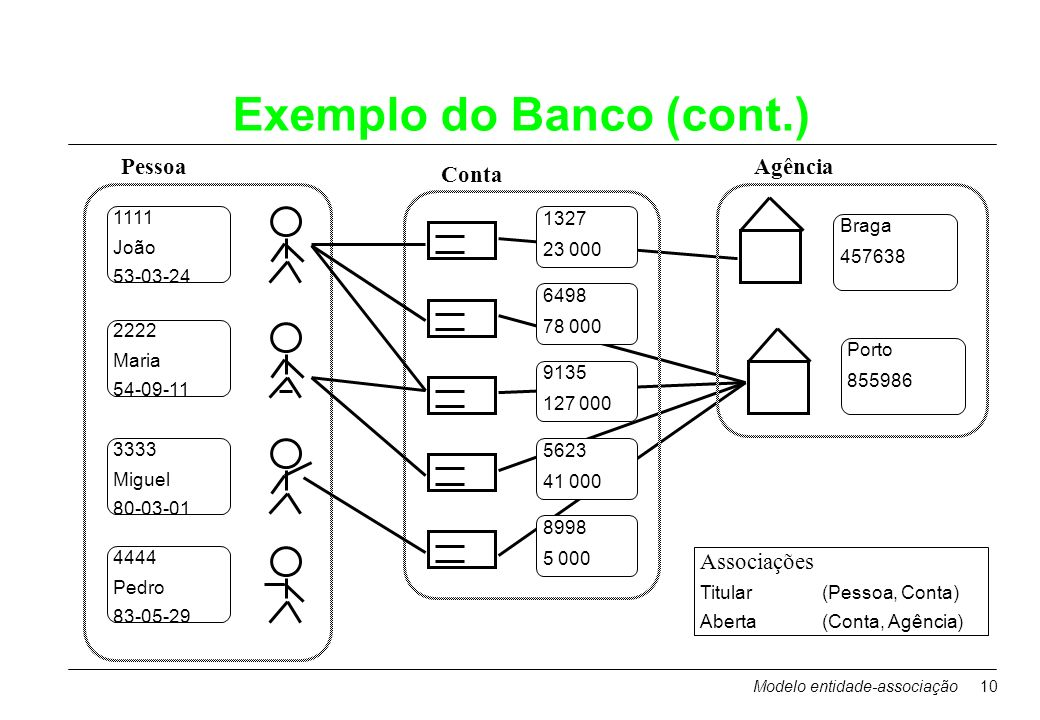 Modelo entidade-associação10 Exemplo do Banco (cont.) 1111 João 53-03-24 2222 Maria 54-09-11 3333 Miguel 80-03-01 4444 Pedro 83-05-29 1327 23 000 6498