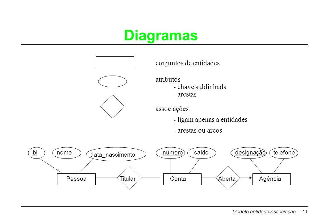 Modelo entidade-associação11 Diagramas conjuntos de entidades atributos - chave sublinhada - arestas associações - ligam apenas a entidades - arestas