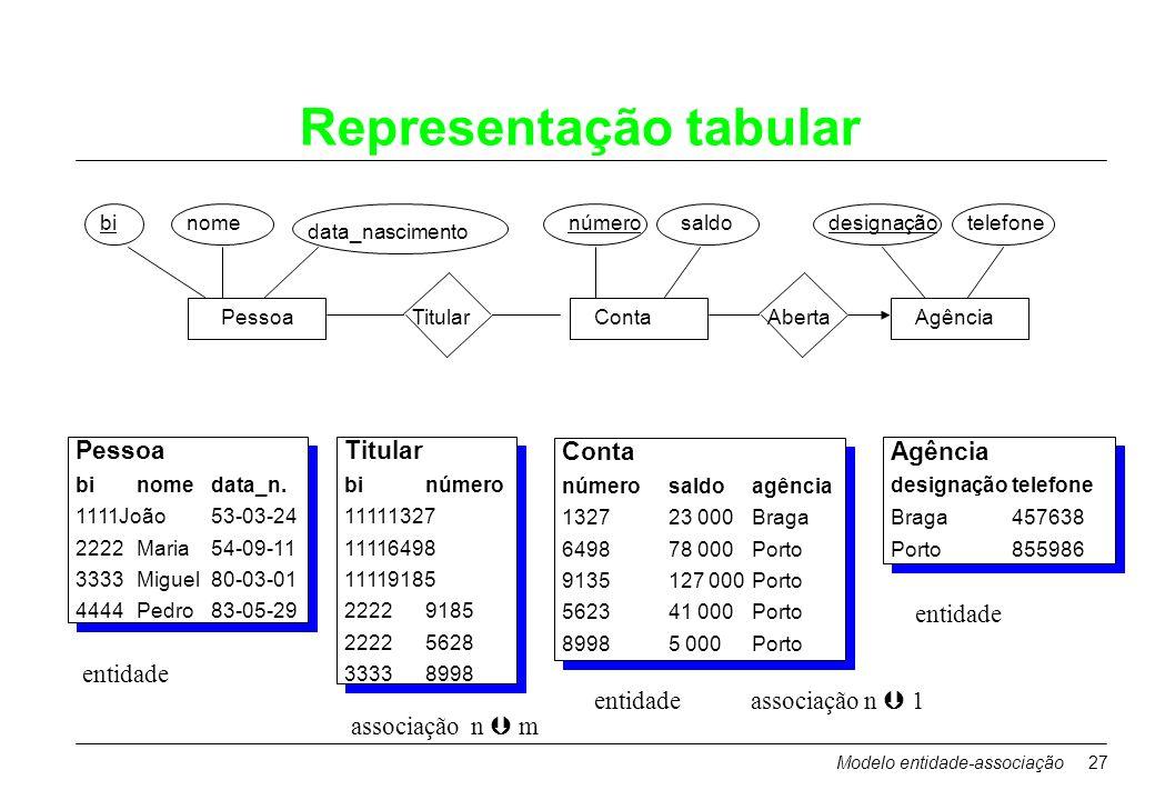 Modelo entidade-associação27 Representação tabular PessoaContaAgência binome data_nascimento númerosaldodesignaçãotelefone TitularAberta Titular binúm