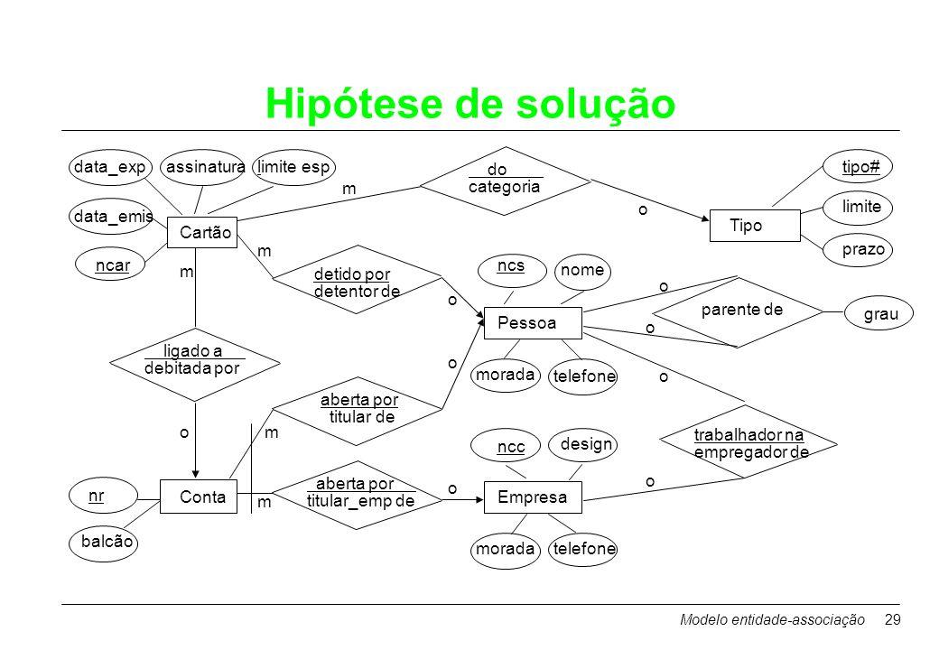 Modelo entidade-associação29 Hipótese de solução aberta por titular_emp de Empresa morada trabalhador na empregador de ncc Conta aberta por titular de