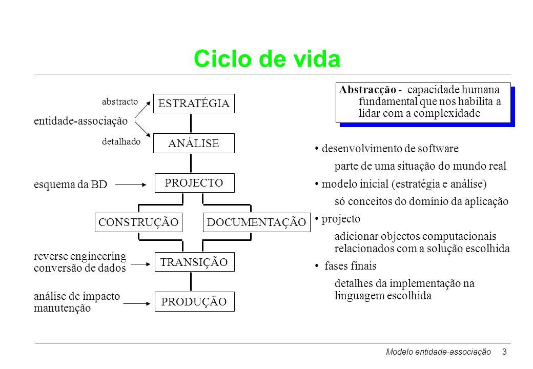 Modelo entidade-associação3 Ciclo de vida ESTRATÉGIA ANÁLISE PROJECTO CONSTRUÇÃODOCUMENTAÇÃO TRANSIÇÃO PRODUÇÃO entidade-associação esquema da BD reve