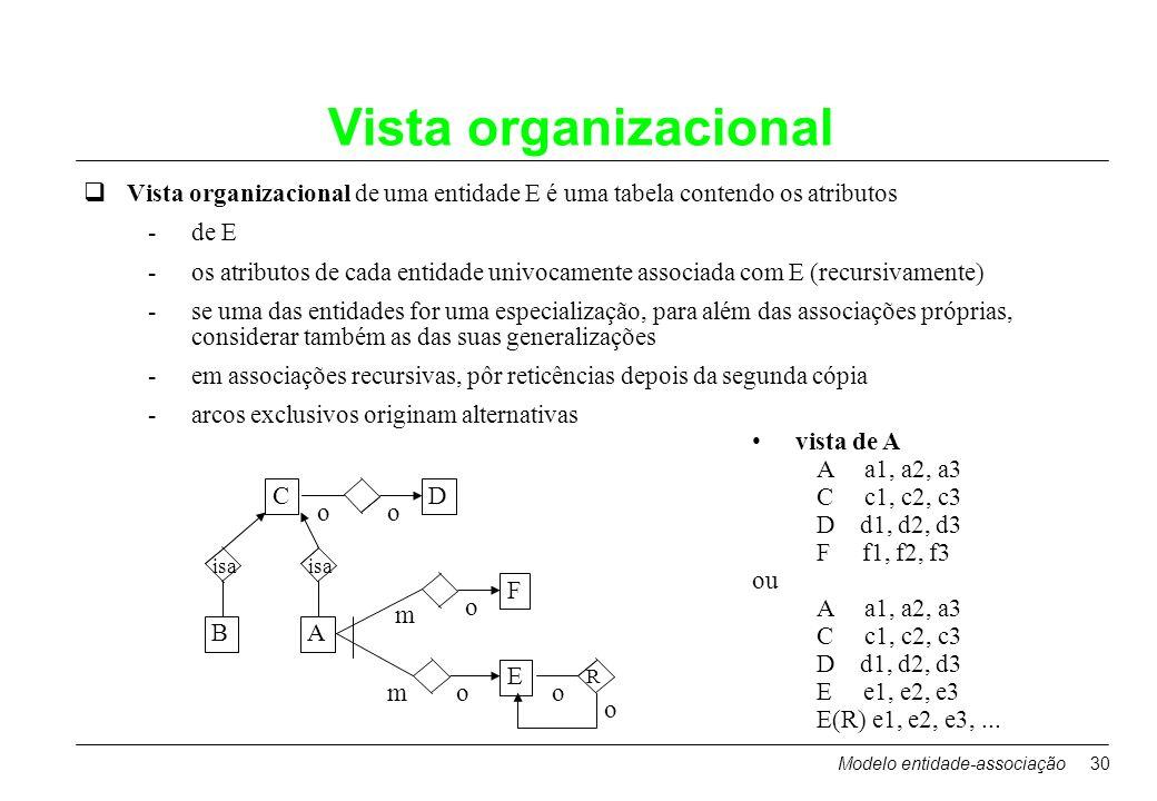 Modelo entidade-associação30 Vista organizacional qVista organizacional de uma entidade E é uma tabela contendo os atributos -de E -os atributos de ca