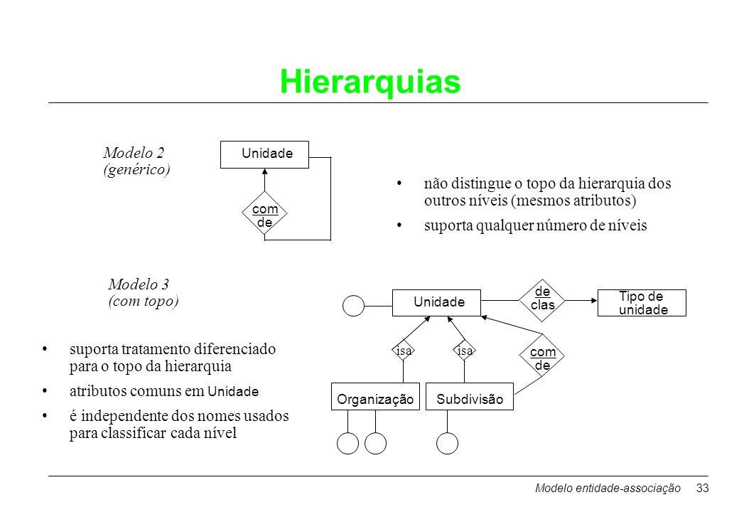 Modelo entidade-associação33 Hierarquias Unidade com de Modelo 2 (genérico) não distingue o topo da hierarquia dos outros níveis (mesmos atributos) su