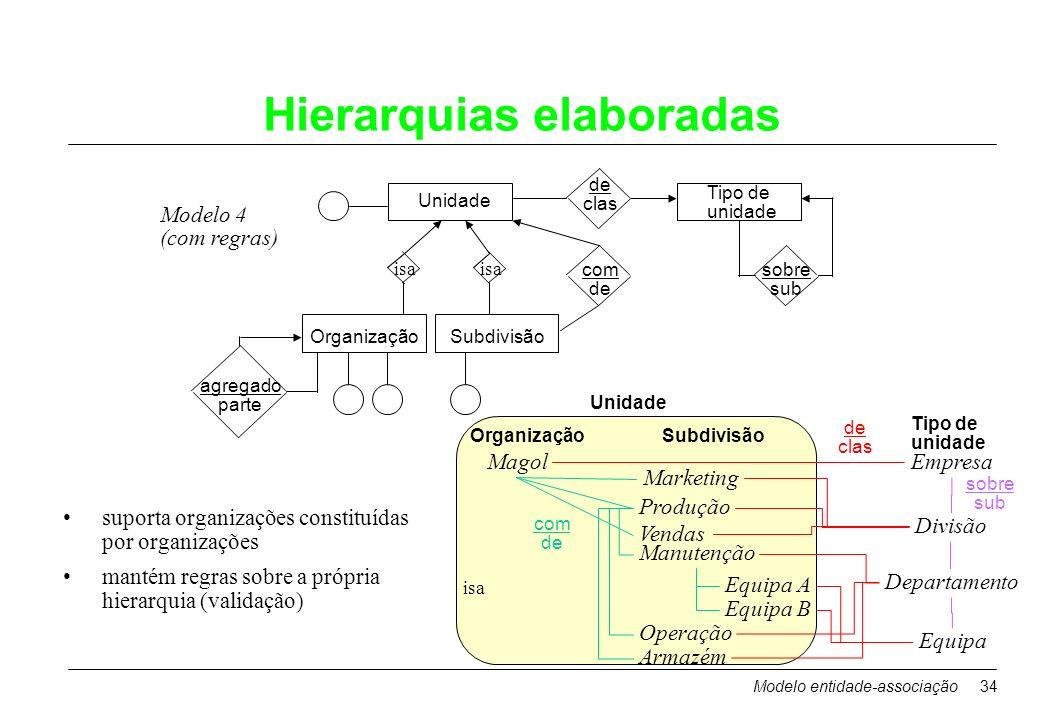 Modelo entidade-associação34 Hierarquias elaboradas Modelo 4 (com regras) Unidade com de Tipo de unidade de clas OrganizaçãoSubdivisão isa suporta org