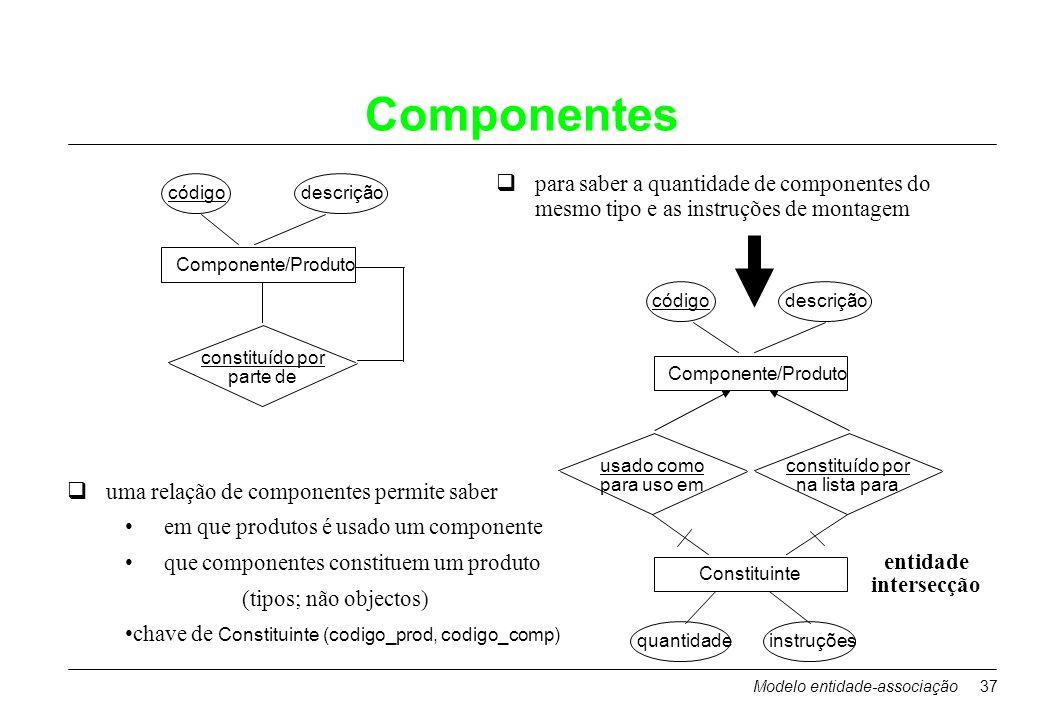 Modelo entidade-associação37 Componentes quma relação de componentes permite saber em que produtos é usado um componente que componentes constituem um