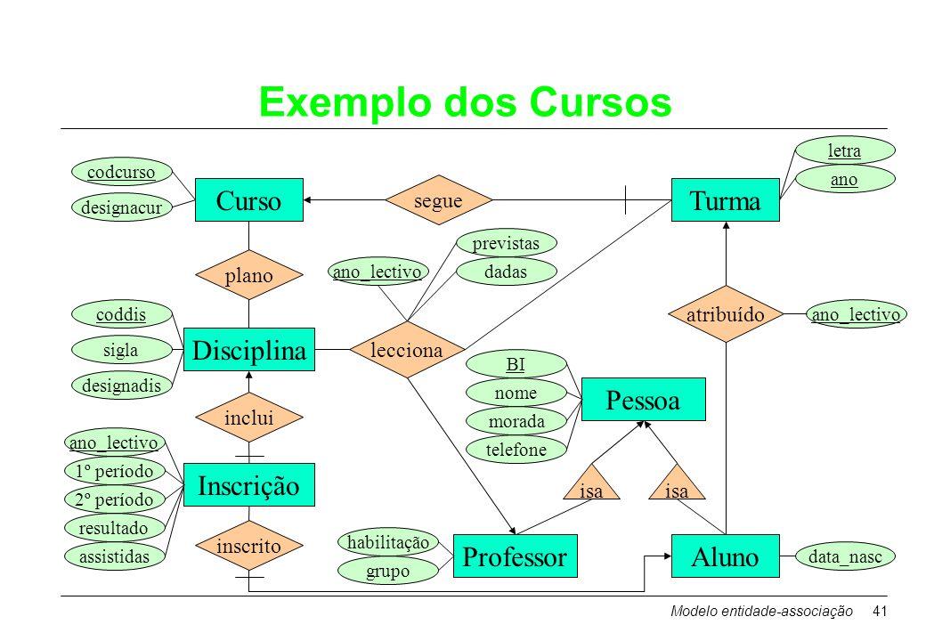 Modelo entidade-associação41 Exemplo dos Cursos Curso Disciplina ProfessorAluno Turma plano segue inscrito atribuído lecciona codcurso designacur sigl
