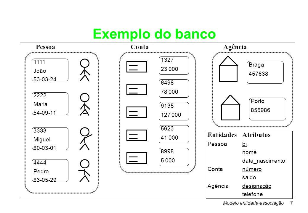 Modelo entidade-associação7 Exemplo do banco 1111 João 53-03-24 2222 Maria 54-09-11 3333 Miguel 80-03-01 4444 Pedro 83-05-29 1327 23 000 6498 78 000 9