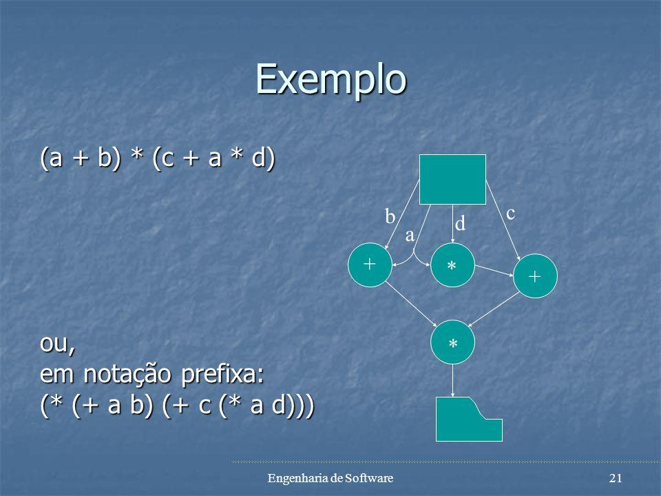 Engenharia de Software20 DFDs Notação gráfica: Notação gráfica: Nós (bubble): representam funções. Nós (bubble): representam funções. Setas: represent