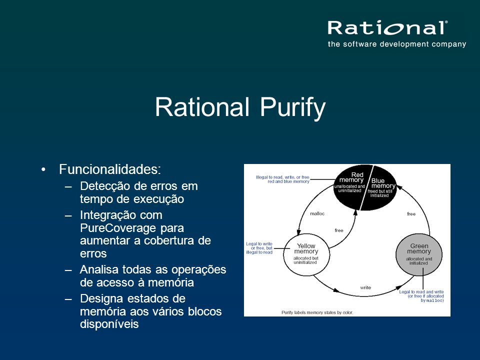 Rational Purify Funcionalidades: –Detecção de erros em tempo de execução –Integração com PureCoverage para aumentar a cobertura de erros –Analisa toda