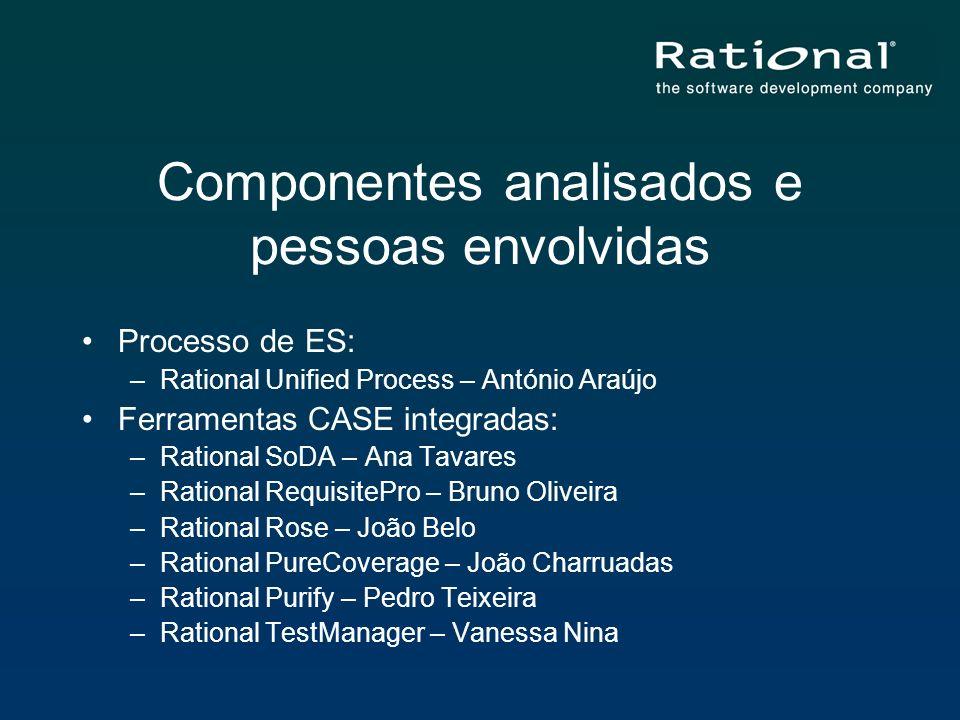 Componentes analisados e pessoas envolvidas Processo de ES: –Rational Unified Process – António Araújo Ferramentas CASE integradas: –Rational SoDA – A