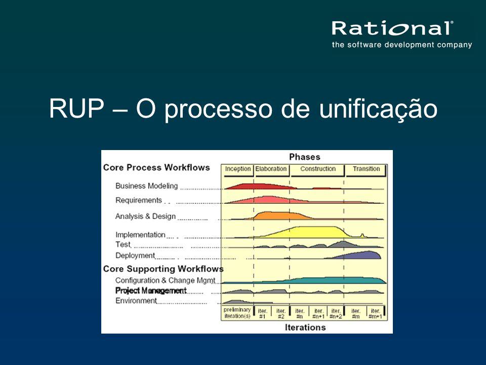 RUP – O processo de unificação