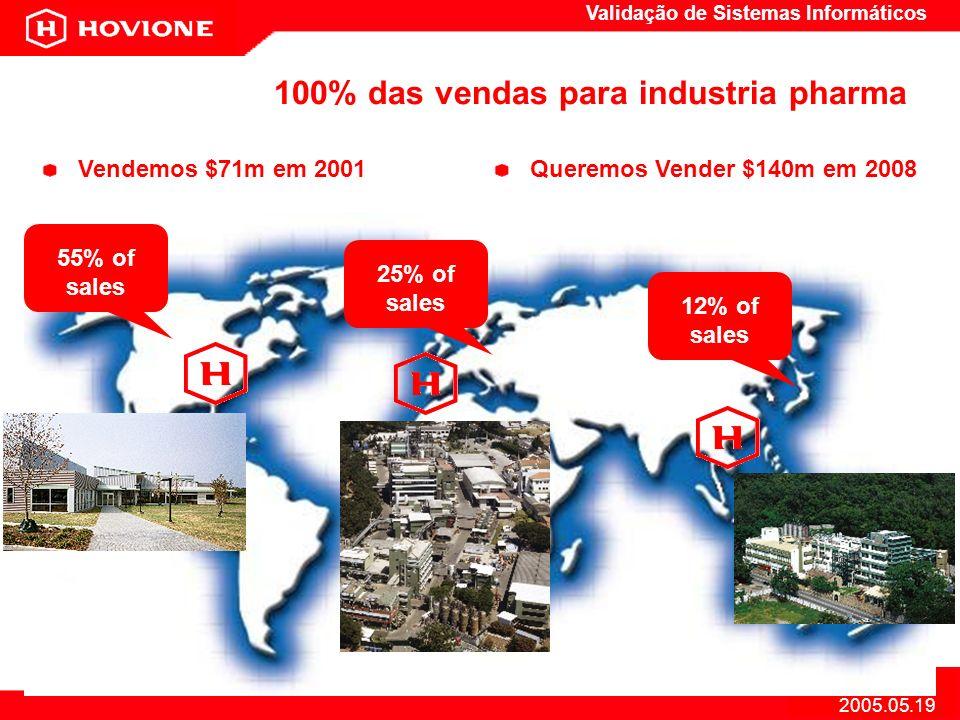Validação de Sistemas Informáticos 6 2005.05.19 100% das vendas para industria pharma 55% of sales 25% of sales 12% of sales Vendemos $71m em 2001Quer