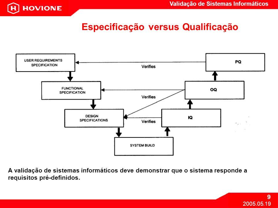 Validação de Sistemas Informáticos 9 2005.05.19 Especificação versus Qualificação A validação de sistemas informáticos deve demonstrar que o sistema r