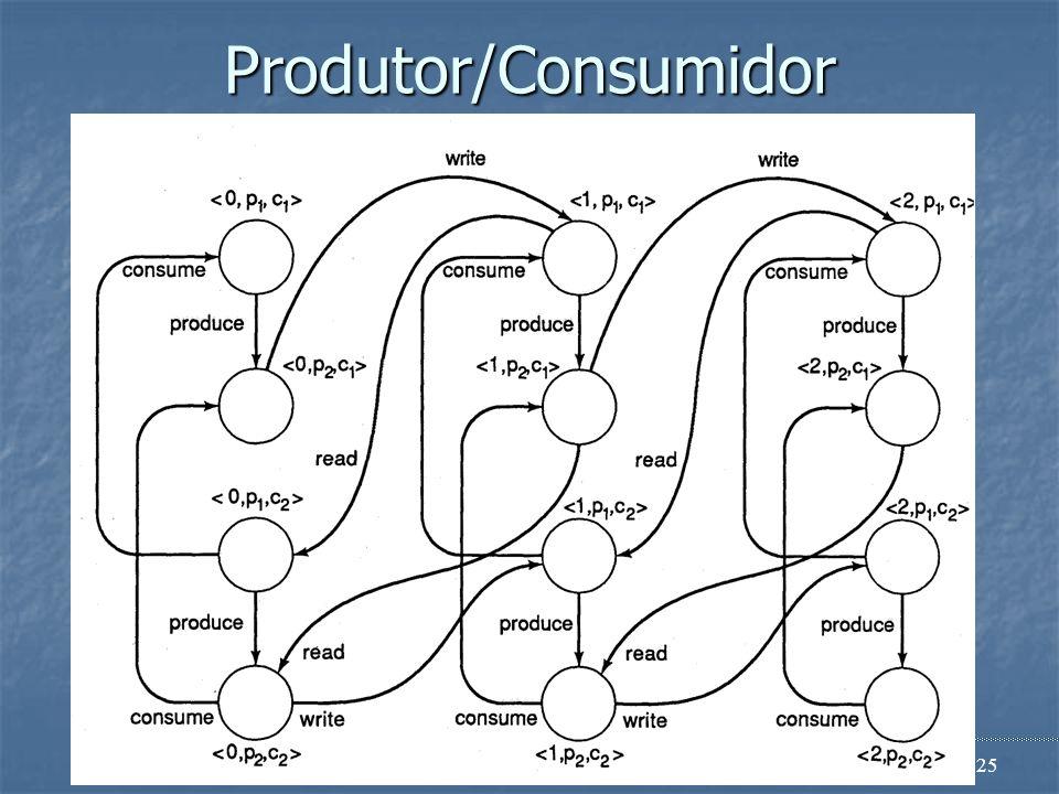 Engenharia de Software24 Produtor/Consumidor Consumidor: Consumidor: Processo que lê as mensagens e as remove do buffer Processo que lê as mensagens e
