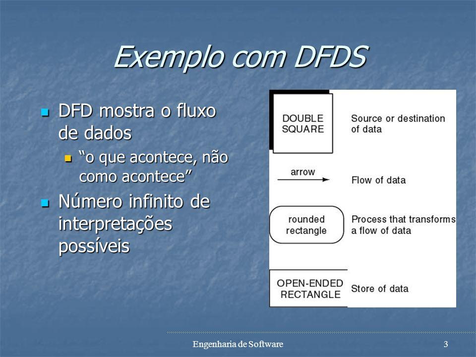 Engenharia de Software3 Exemplo com DFDS DFD mostra o fluxo de dados DFD mostra o fluxo de dados o que acontece, não como acontece o que acontece, não como acontece Número infinito de interpretações possíveis Número infinito de interpretações possíveis