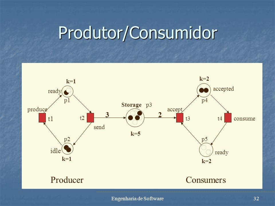 Engenharia de Software31 Outro exemplo Um sistema produtor-consumidor consistindo em um produtor, dois consumidores e um buffer; com as seguintes cara