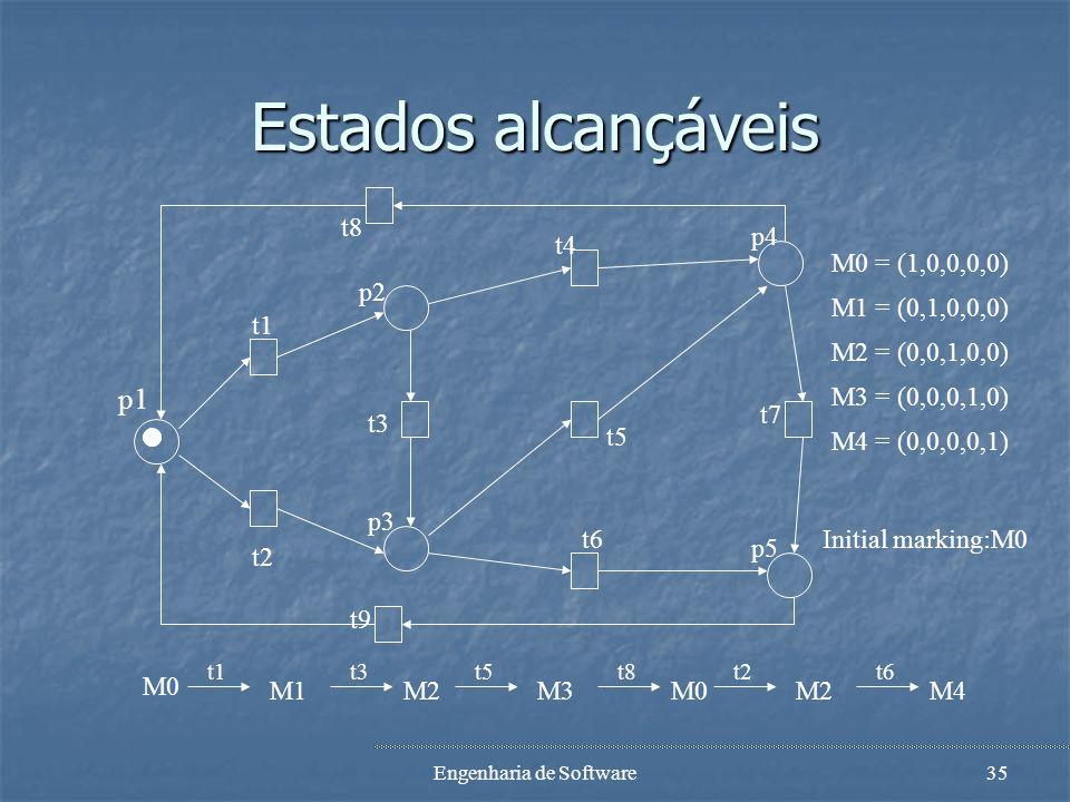 Engenharia de Software34 Estados... t8 t1 p1 t2 p2 t3 p3 t4 t5 t6 p5 t7 p4 t9 M0 = (1,0,0,0,0) M1 = (0,1,0,0,0) M2 = (0,0,1,0,0) M3 = (0,0,0,1,0) M4 =