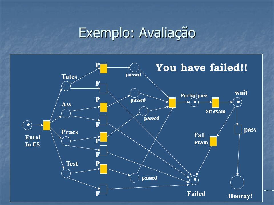 Engenharia de Software39 Exemplo: Avaliação P F P F P F P F Tutes Ass Pracs Test passed Partial pass Failed Sit exam Enrol In ES wait pass Fail exam H