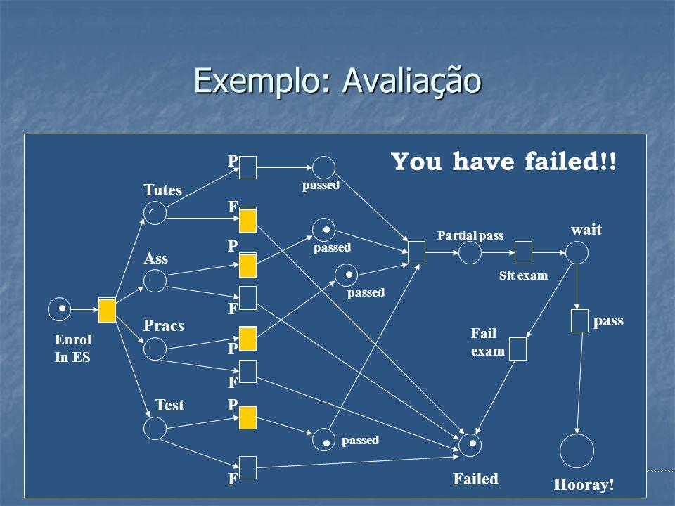 Engenharia de Software40 Exemplo: Avaliação P F P F P F P F Tutes Ass Pracs Test passed Partial pass Failed Sit exam Enrol In ES wait pass Fail exam H