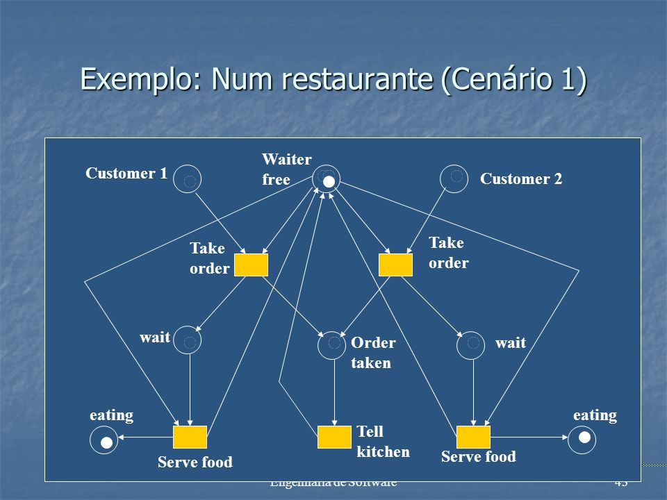 Engenharia de Software42 Exemplo: Num restaurante Cenário 1: Cenário 1: O criado recebe ordens do cliente 1; serve o cliente 1; recebe ordens do clien